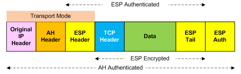 ESP and AH (TCP), Transport Mode