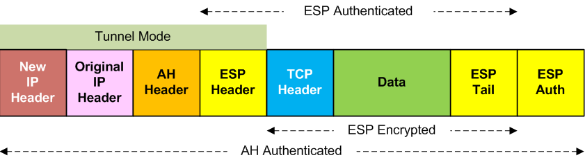ESP and AH (TCP), Tunnel Mode