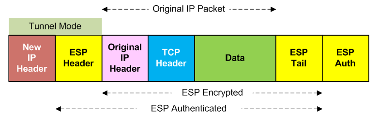 ESP in Tunnel Mode, encapsulating a TCP payload