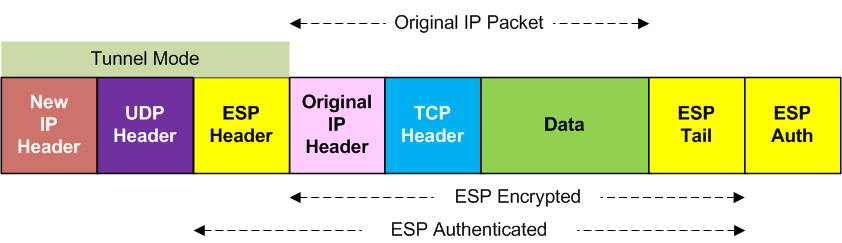 UDP encapsulated ESP, Tunnel Mode