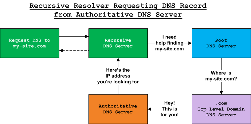 Diagram of a recursive resolver DNS server requesting DNS record from an authoritative DNS server